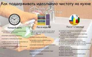 Советы по уборке на кухне в виде инфографики