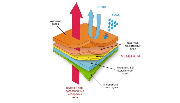 Как работает мембранная ткань